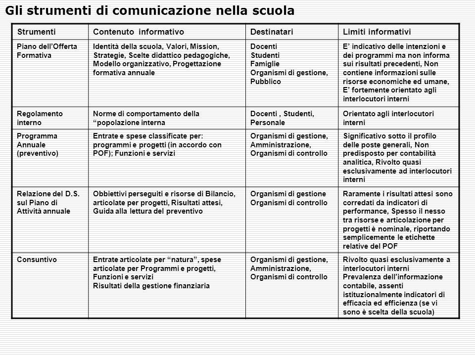 Gli strumenti di comunicazione nella scuola