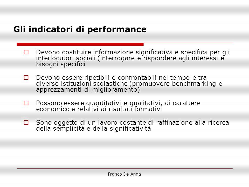 Gli indicatori di performance