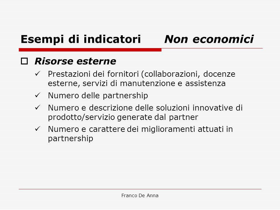 Esempi di indicatori Non economici