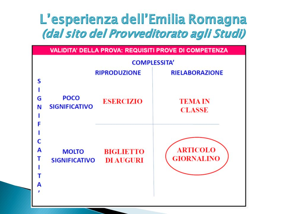 L'esperienza dell'Emilia Romagna (dal sito del Provveditorato agli Studi)