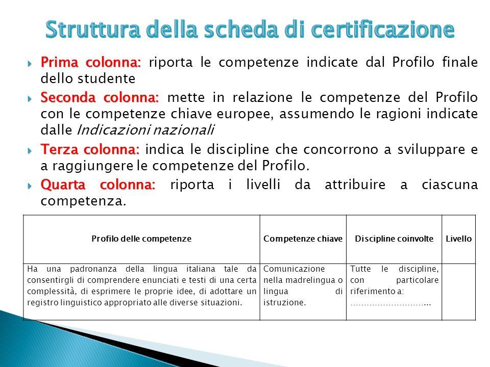 Struttura della scheda di certificazione