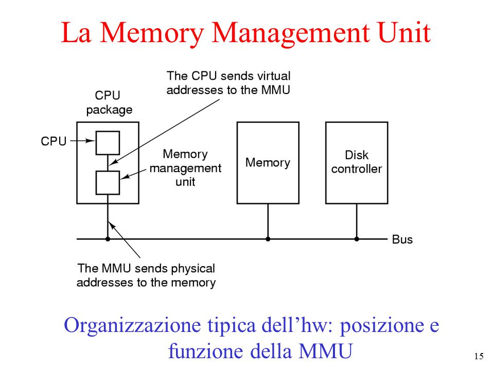 La Memory Management Unit