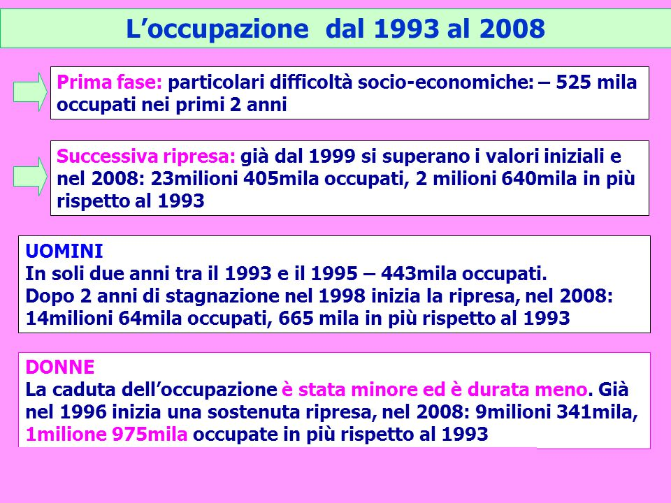 L'occupazione dal 1993 al 2008 Prima fase: particolari difficoltà socio-economiche: – 525 mila occupati nei primi 2 anni.