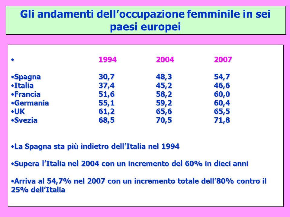 Gli andamenti dell'occupazione femminile in sei paesi europei
