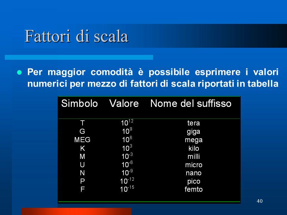 Fattori di scala Per maggior comodità è possibile esprimere i valori numerici per mezzo di fattori di scala riportati in tabella.