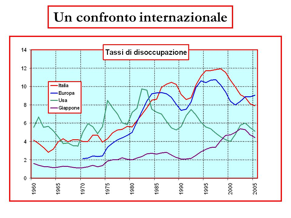 Un confronto internazionale
