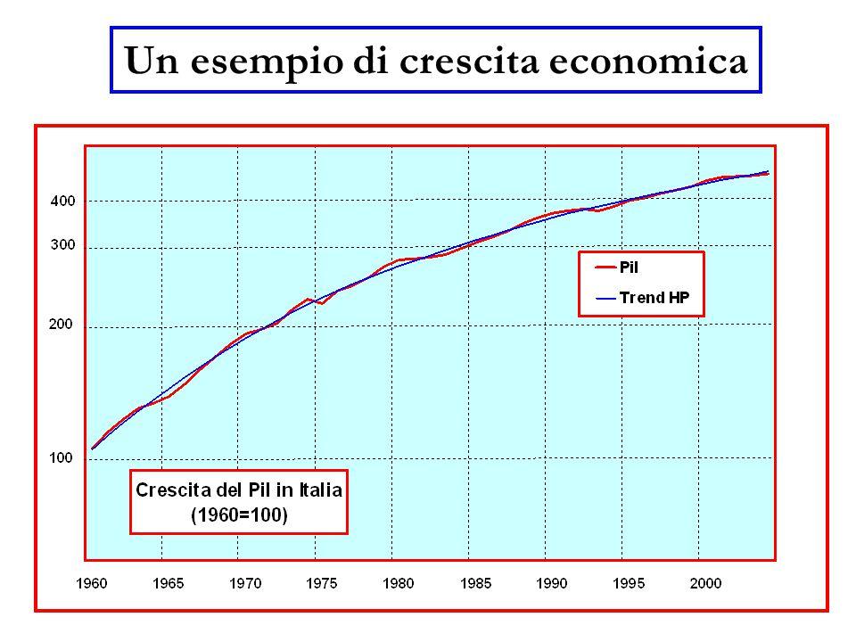Un esempio di crescita economica