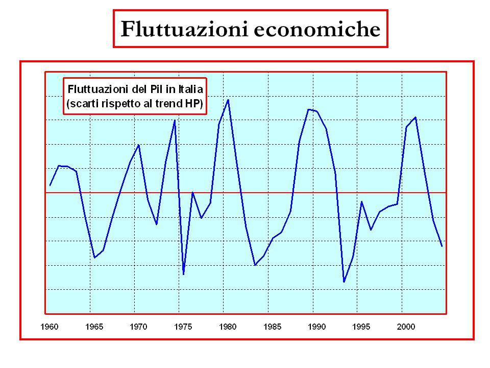 Fluttuazioni economiche