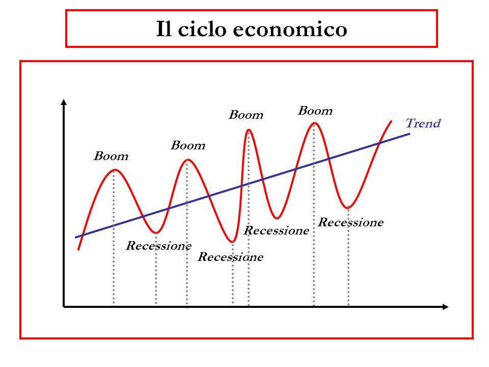 Il ciclo economico Boom Boom Trend Boom Boom Recessione Recessione