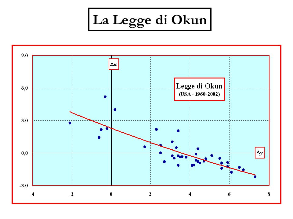 La Legge di Okun