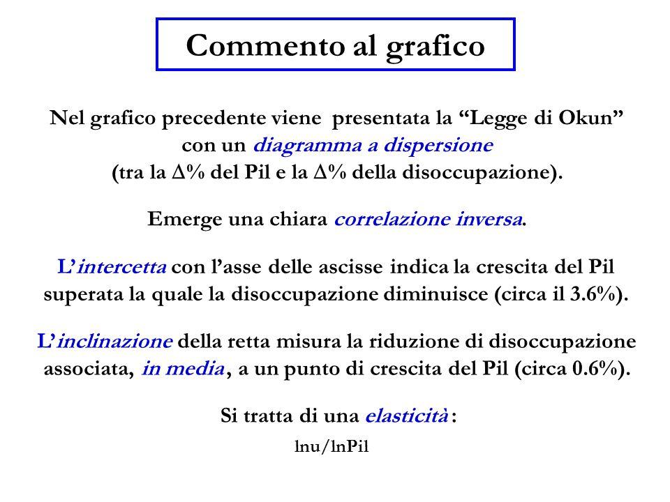 Commento al grafico Nel grafico precedente viene presentata la Legge di Okun con un diagramma a dispersione.