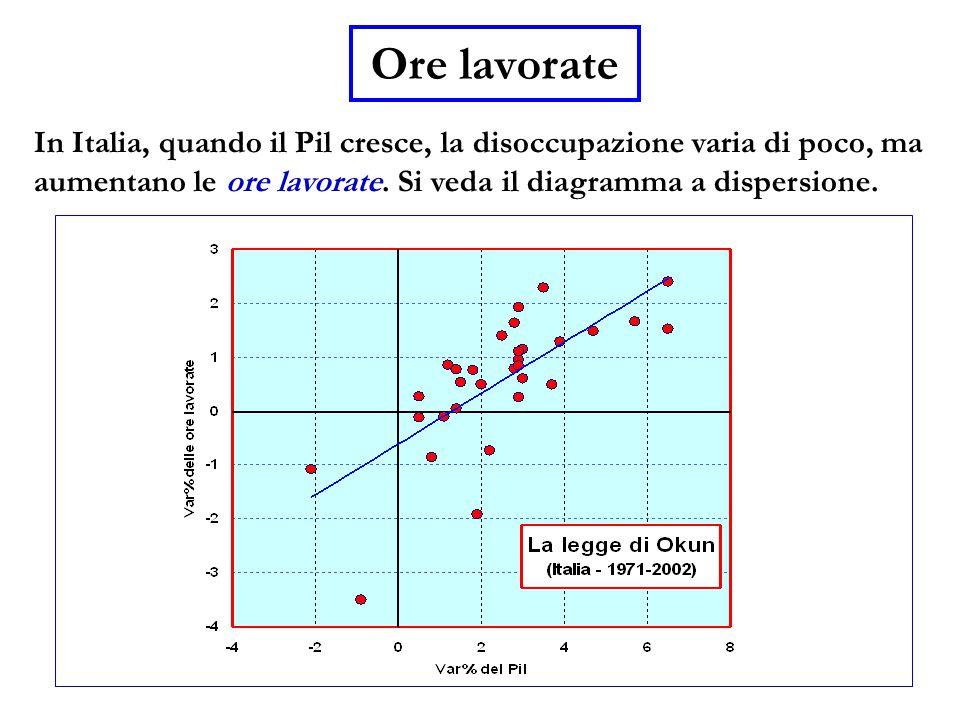 Ore lavorate In Italia, quando il Pil cresce, la disoccupazione varia di poco, ma aumentano le ore lavorate.