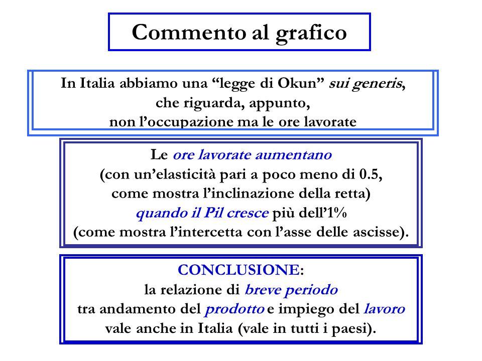 Commento al grafico In Italia abbiamo una legge di Okun sui generis,