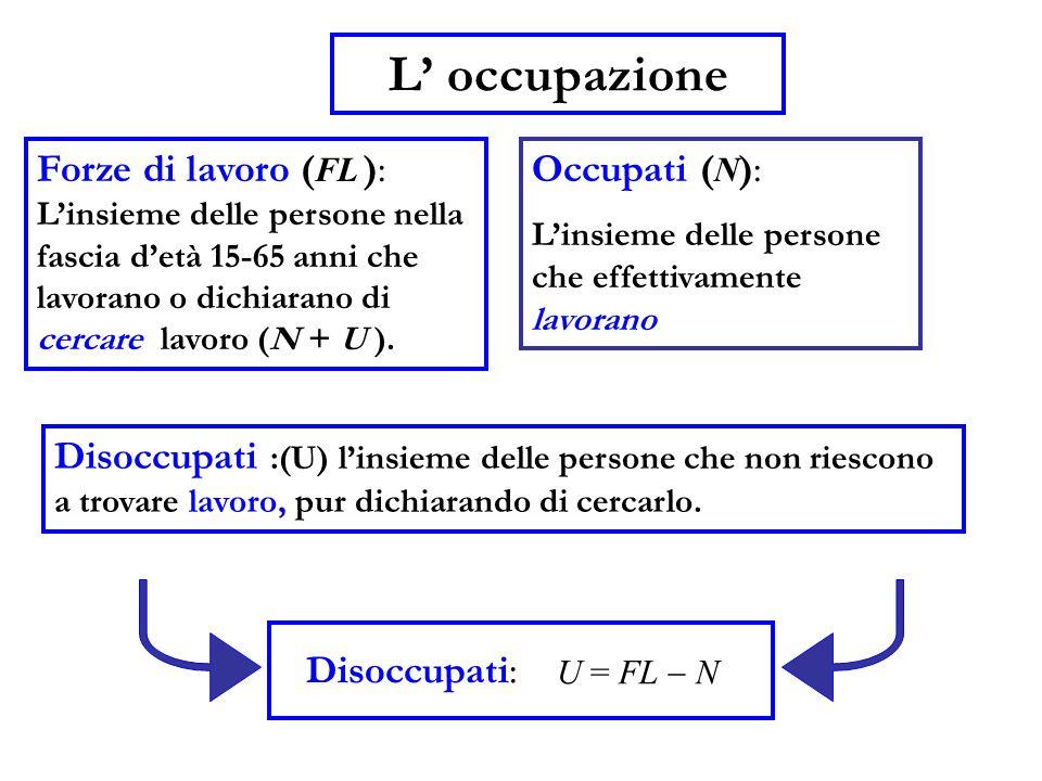 L' occupazione Forze di lavoro (FL ): Occupati (N):