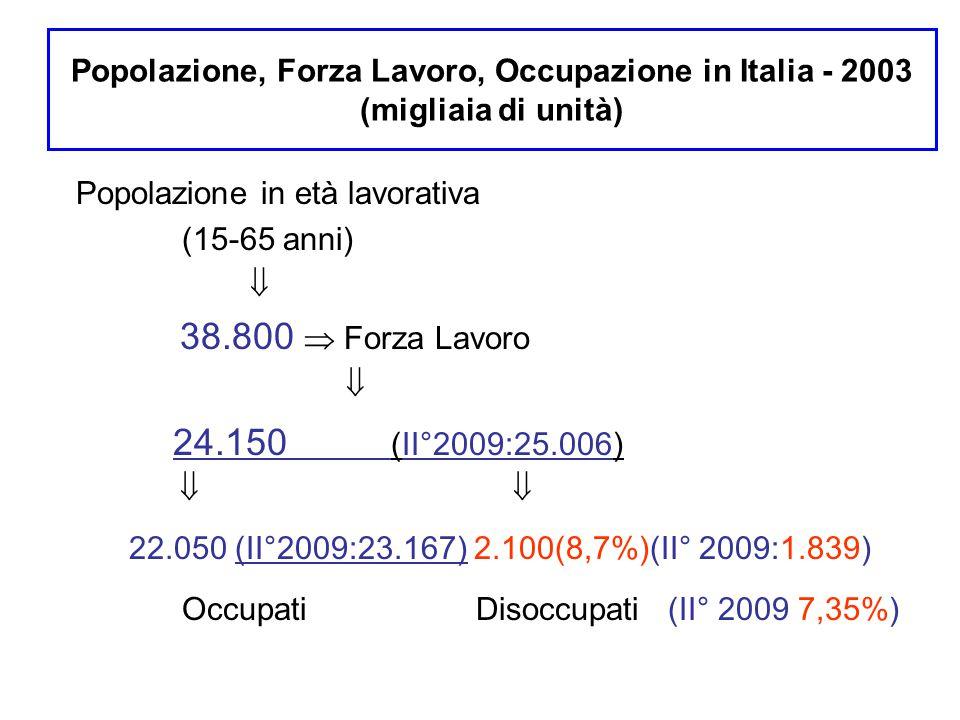 Popolazione, Forza Lavoro, Occupazione in Italia - 2003 (migliaia di unità)