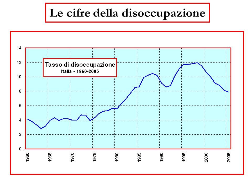 Le cifre della disoccupazione