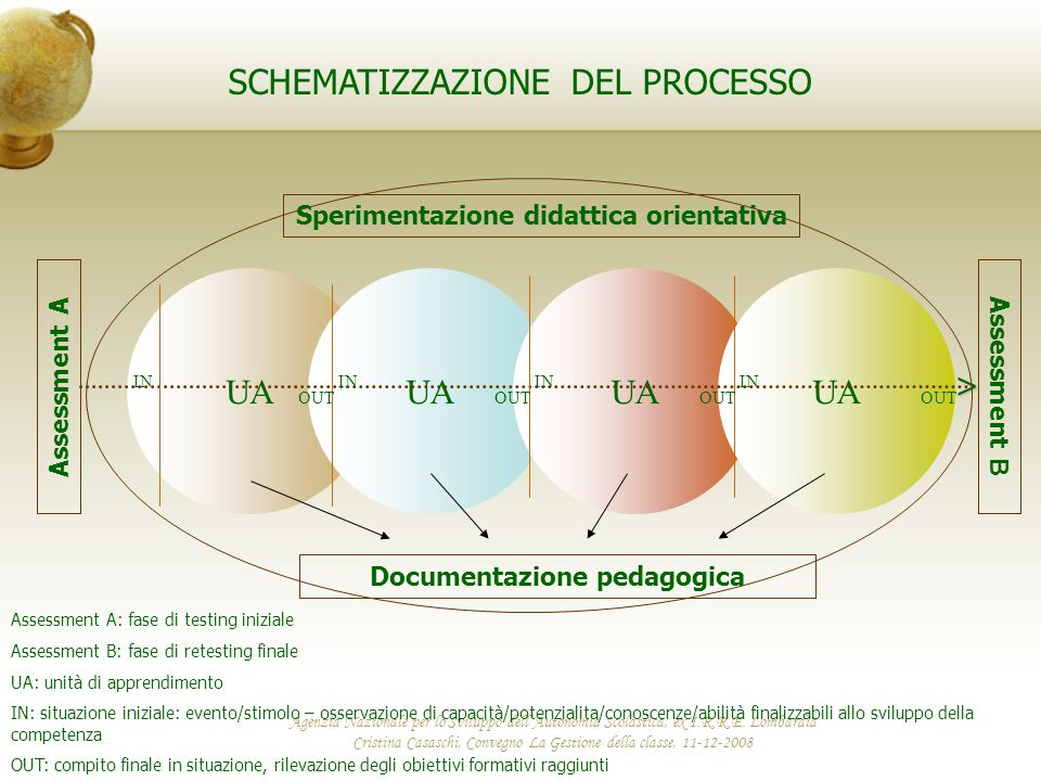 Sperimentazione didattica orientativa Documentazione pedagogica