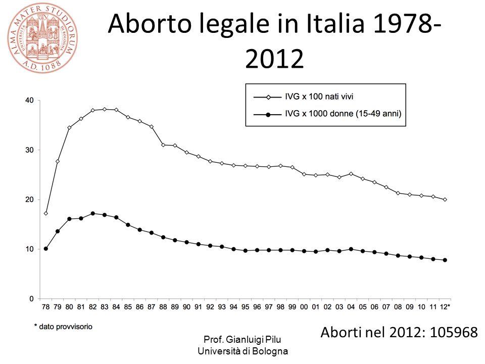 Aborto legale in Italia 1978-2012