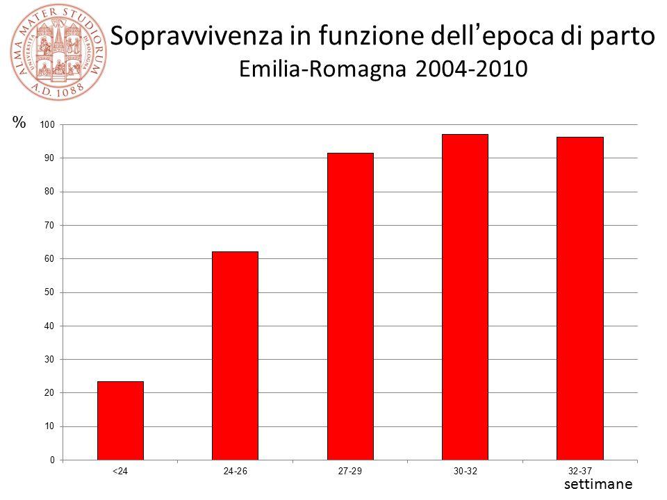 Sopravvivenza in funzione dell'epoca di parto Emilia-Romagna 2004-2010