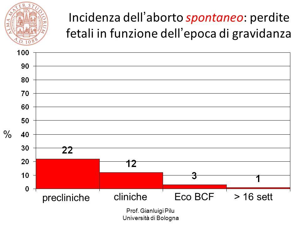 Incidenza dell'aborto spontaneo: perdite fetali in funzione dell'epoca di gravidanza