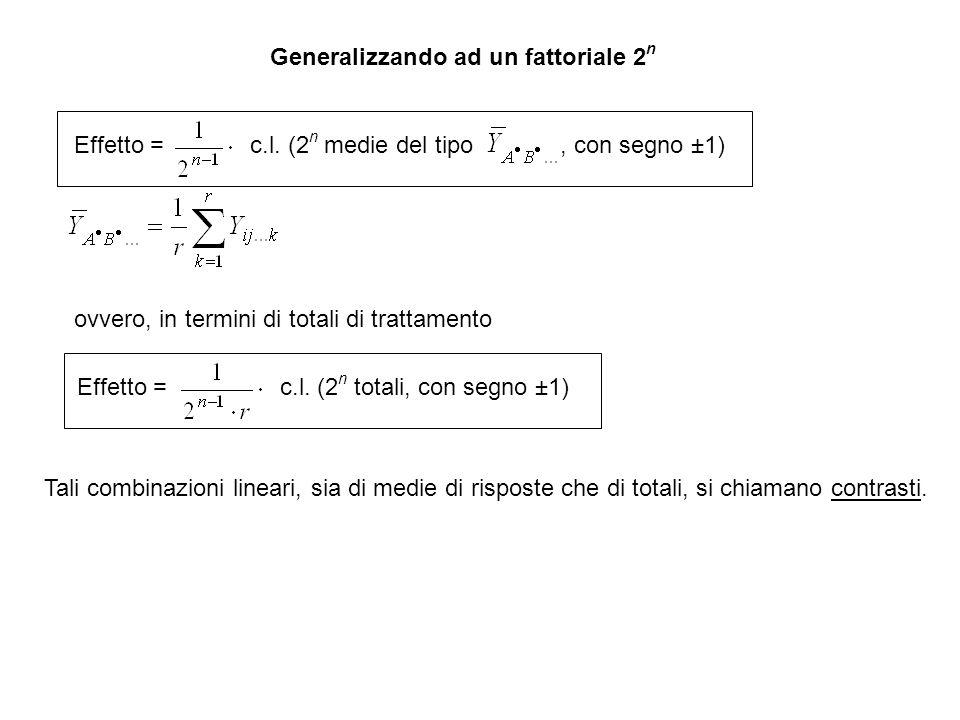 Generalizzando ad un fattoriale 2n