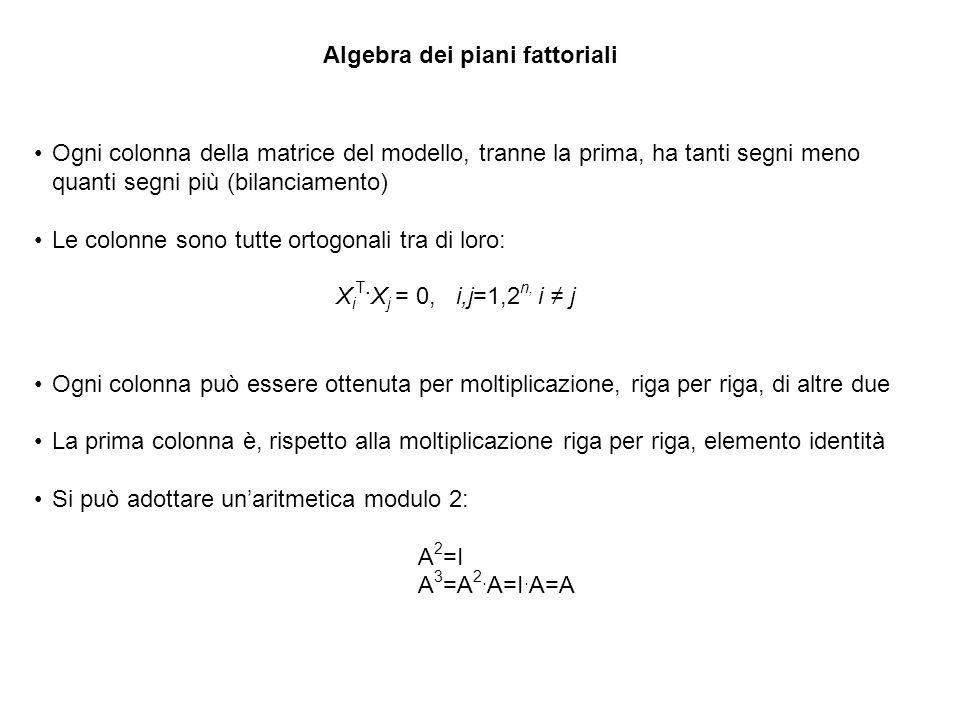 Algebra dei piani fattoriali