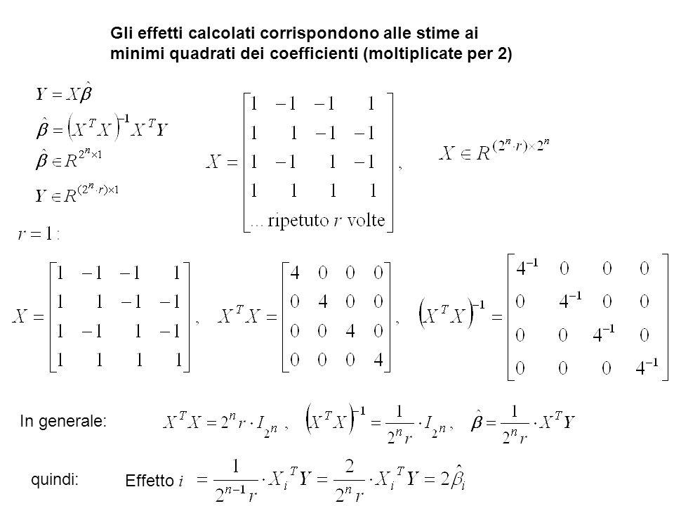 Gli effetti calcolati corrispondono alle stime ai minimi quadrati dei coefficienti (moltiplicate per 2)