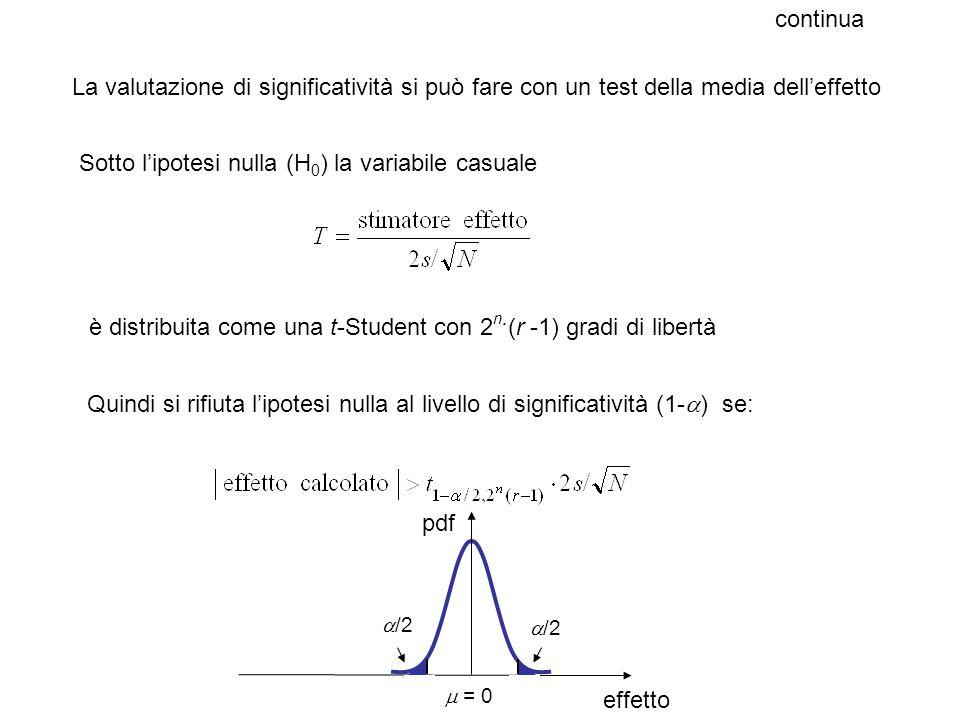 Sotto l'ipotesi nulla (H0) la variabile casuale