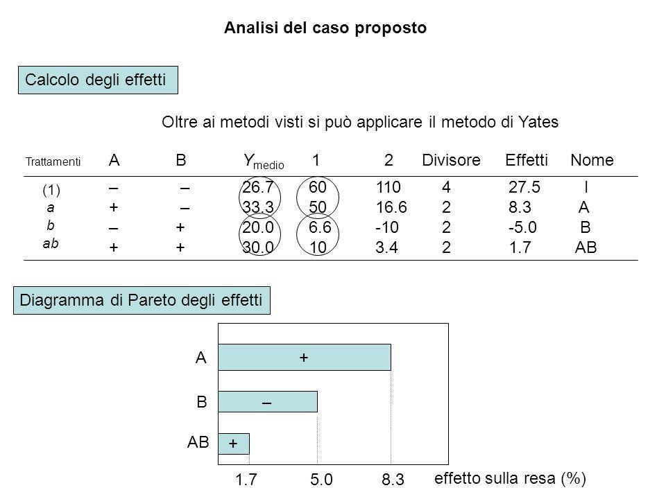 Analisi del caso proposto