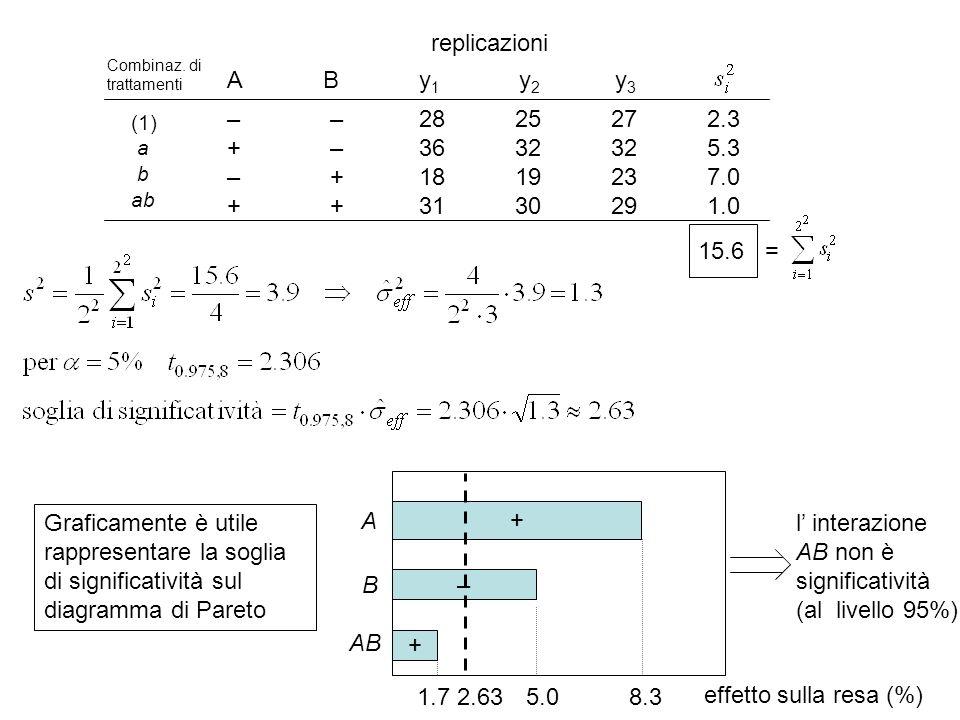 l' interazione AB non è significatività (al livello 95%)