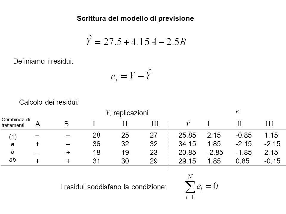 Scrittura del modello di previsione