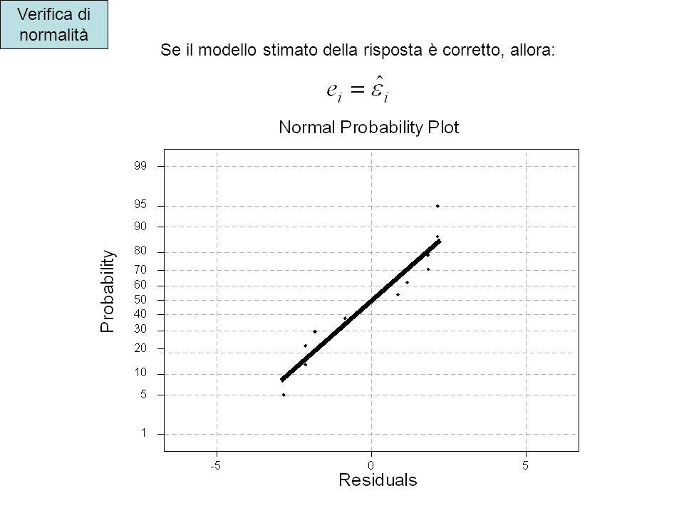 Verifica di normalità Se il modello stimato della risposta è corretto, allora: