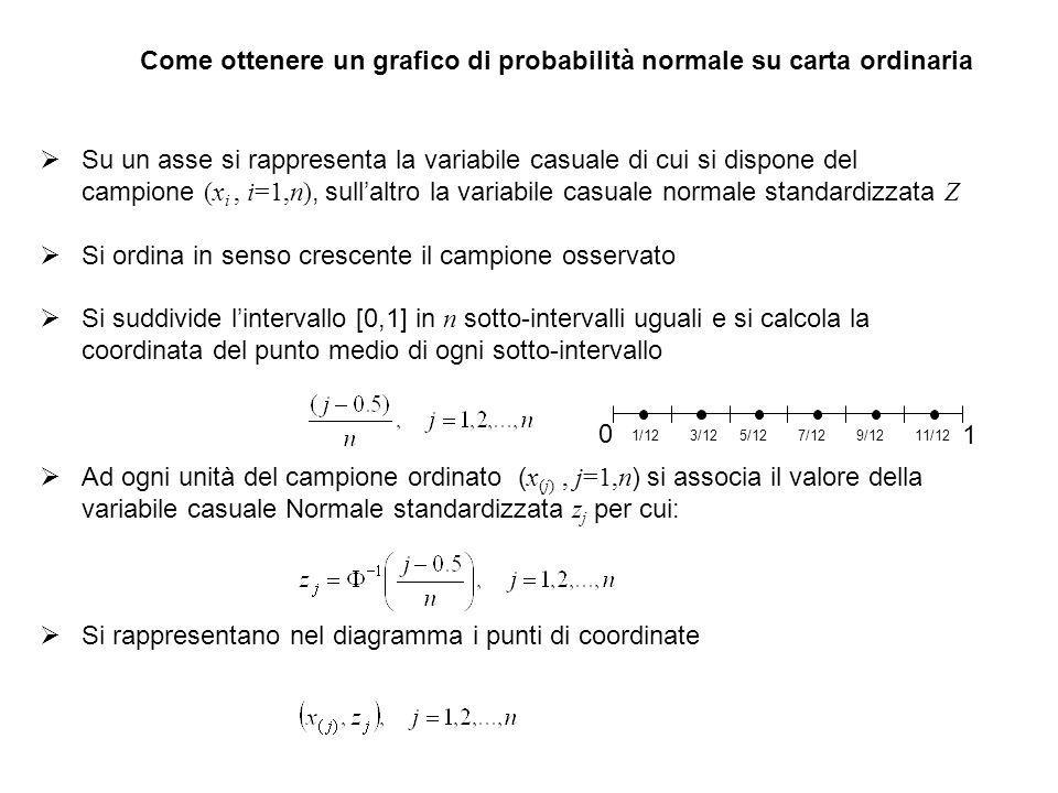 Come ottenere un grafico di probabilità normale su carta ordinaria