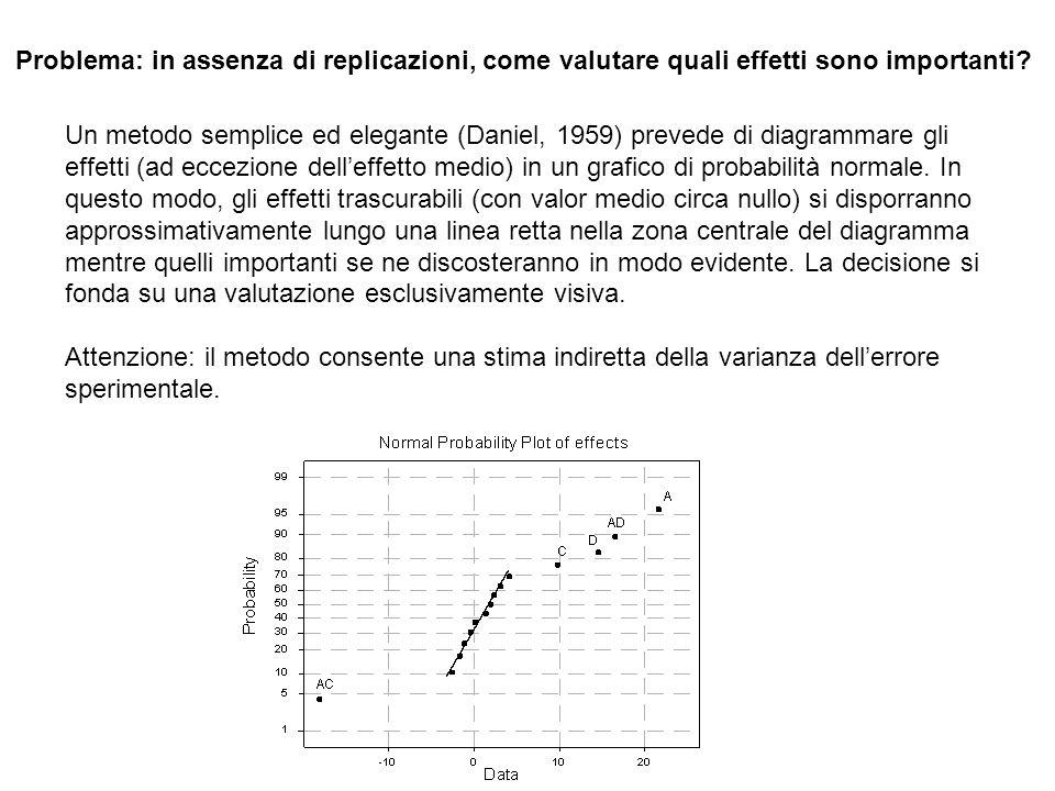 Problema: in assenza di replicazioni, come valutare quali effetti sono importanti