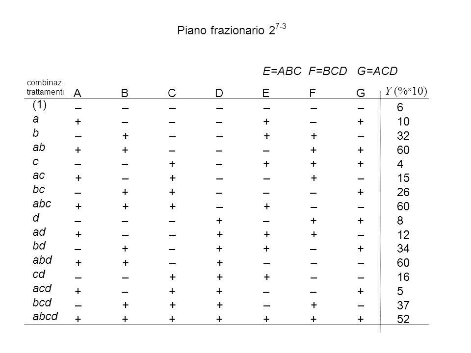 Piano frazionario 27-3 E=ABC F=BCD G=ACD A B C D E F G – – – – – – –