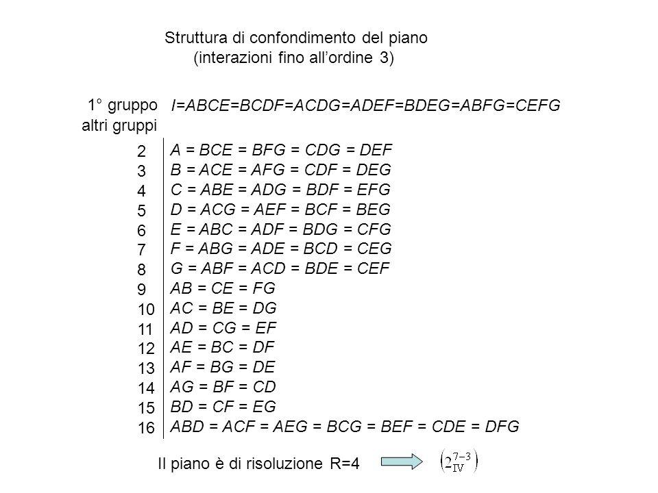 Struttura di confondimento del piano (interazioni fino all'ordine 3)
