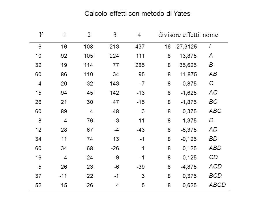 Calcolo effetti con metodo di Yates
