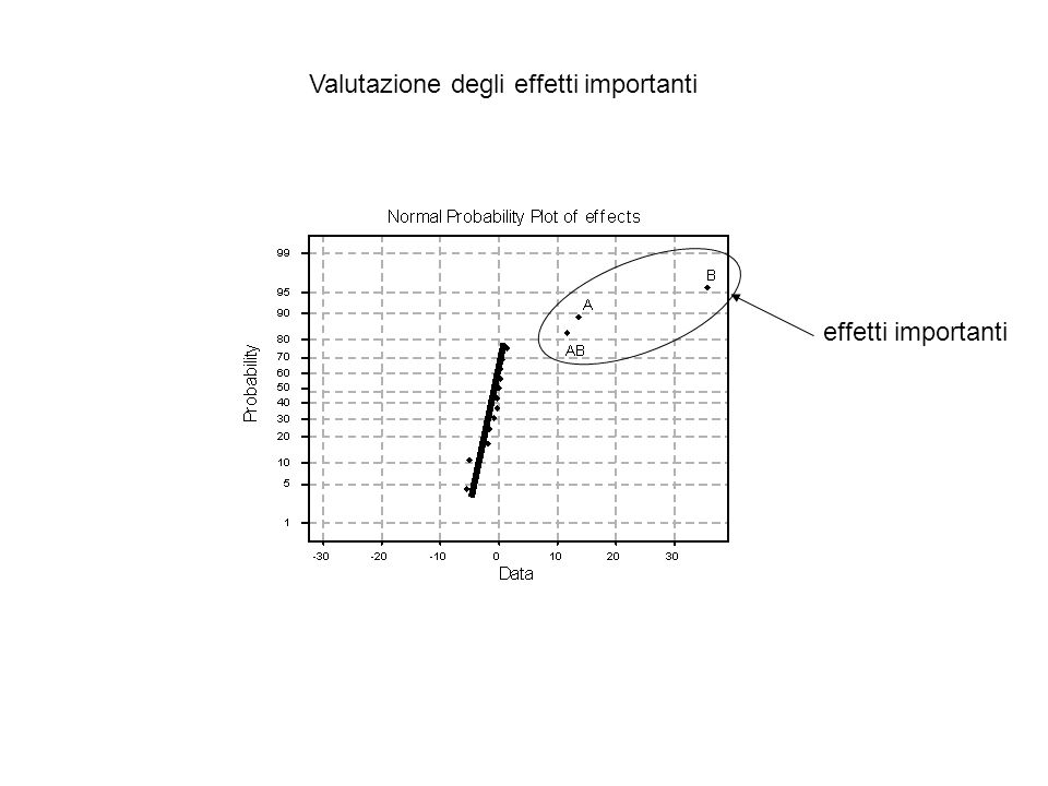 Valutazione degli effetti importanti