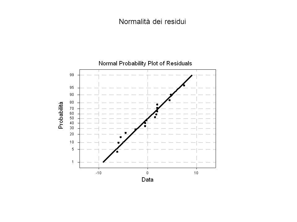 Normalità dei residui