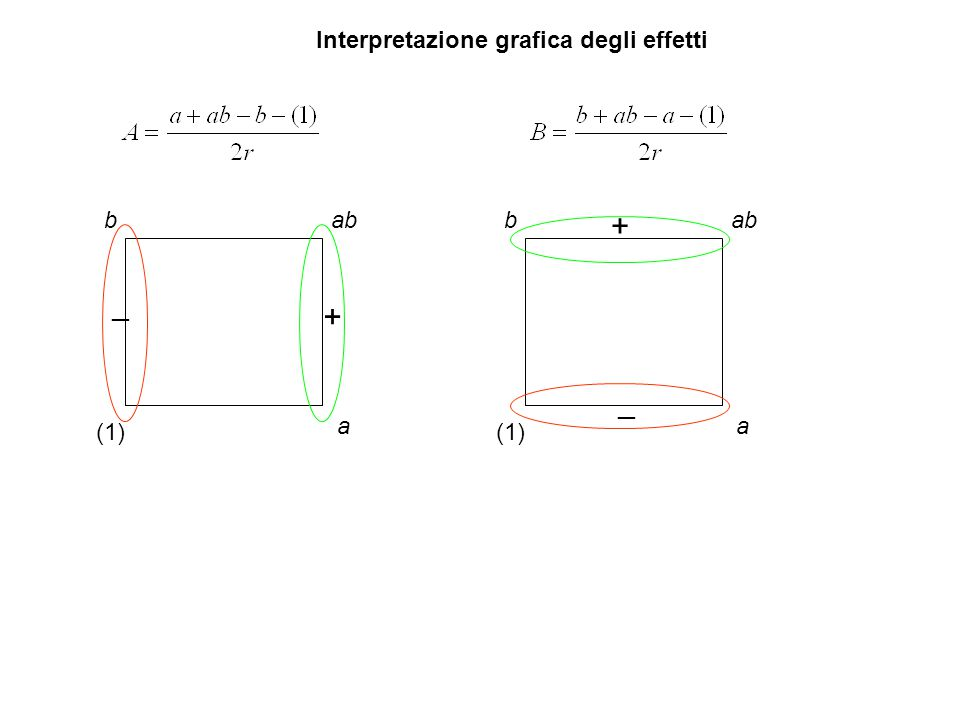 Interpretazione grafica degli effetti