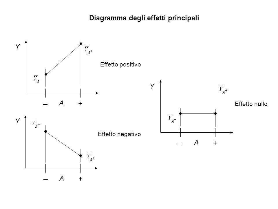 Diagramma degli effetti principali