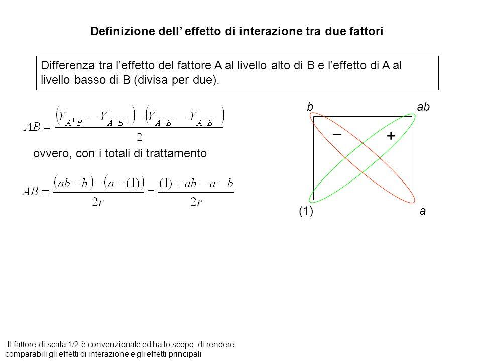+ Definizione dell' effetto di interazione tra due fattori