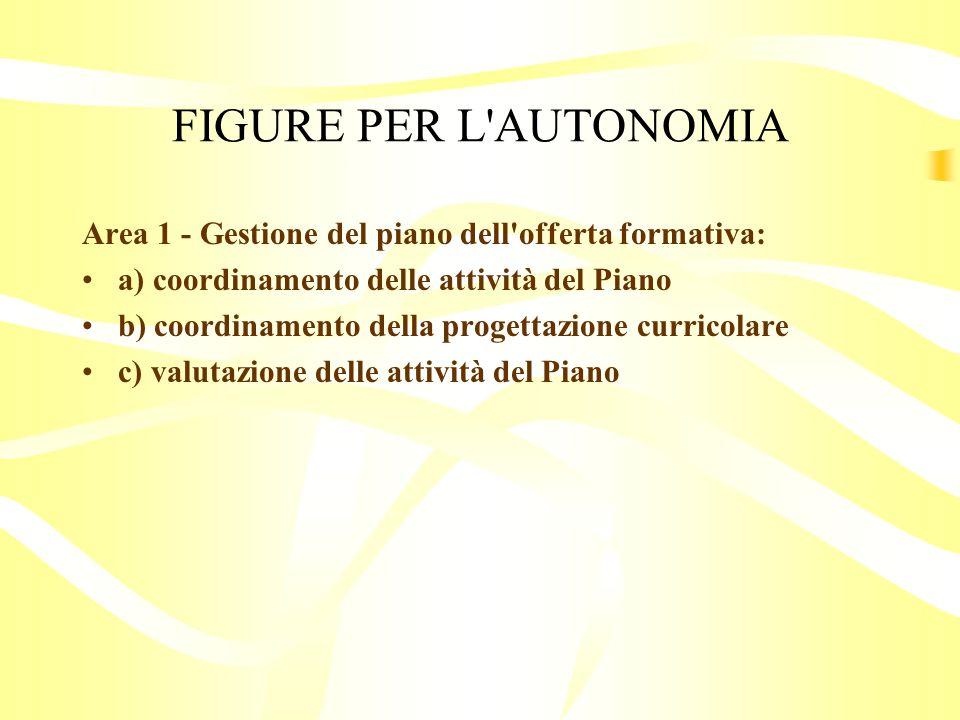 FIGURE PER L AUTONOMIA Area 1 - Gestione del piano dell offerta formativa: a) coordinamento delle attività del Piano.