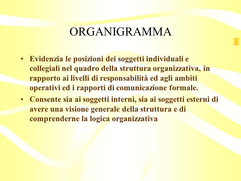 ORGANIGRAMMA
