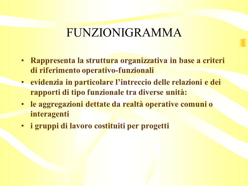 FUNZIONIGRAMMA Rappresenta la struttura organizzativa in base a criteri di riferimento operativo-funzionali.