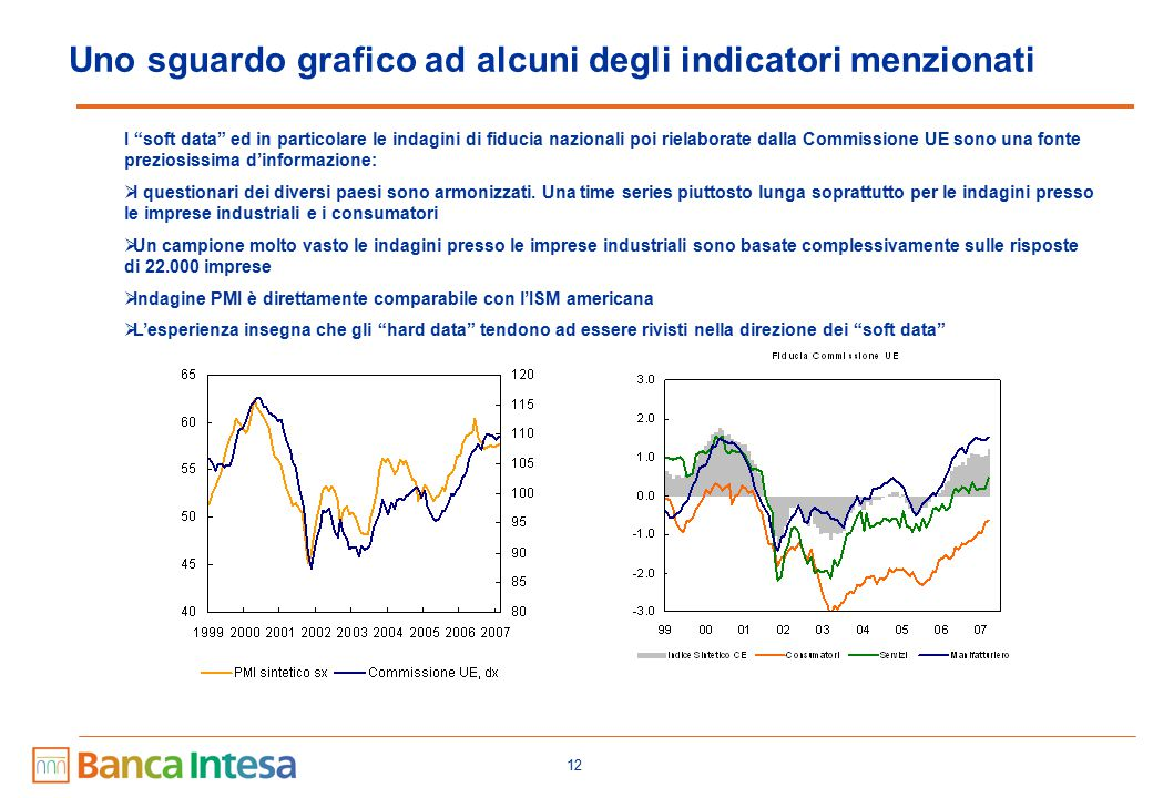 € - index di Banca Intesa