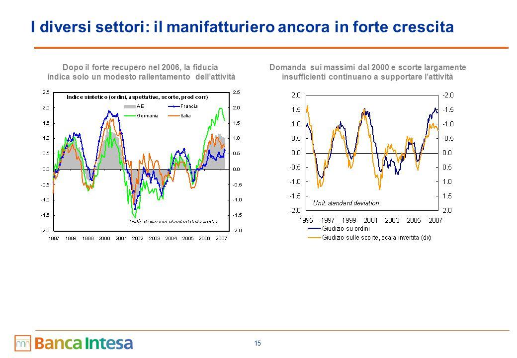 Il PMI manifatturiero sconta crescita ancora forte nel 2007.S1