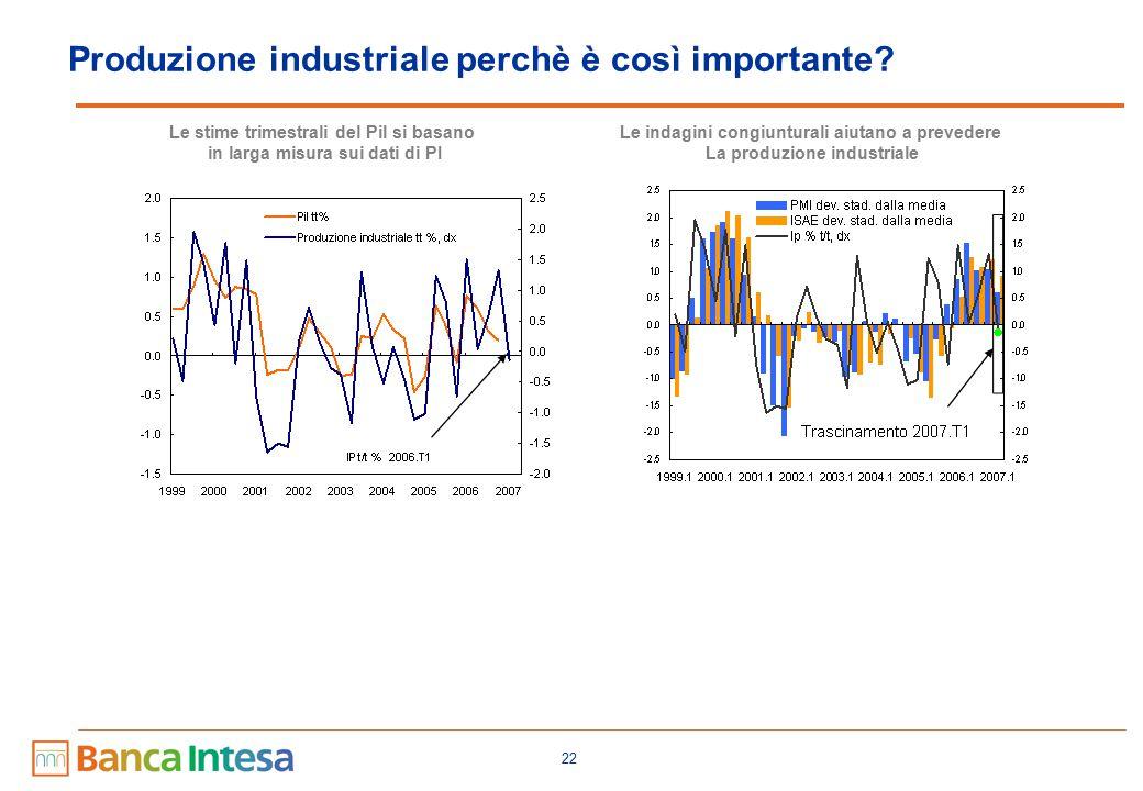 Produzione industriale: modelli previsivi