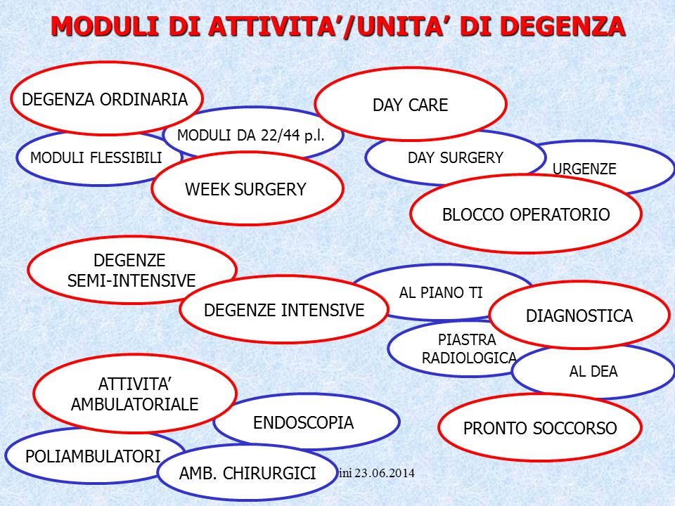 MODULI DI ATTIVITA'/UNITA' DI DEGENZA