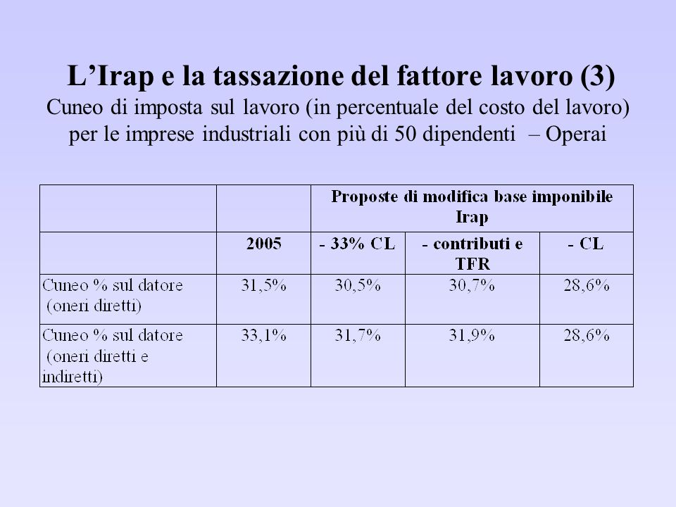 L'Irap e la tassazione del fattore lavoro (3) Cuneo di imposta sul lavoro (in percentuale del costo del lavoro) per le imprese industriali con più di 50 dipendenti – Operai